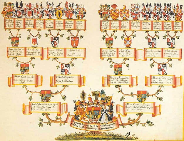 A medieval Family tree of Waldburg Ahnentafel.